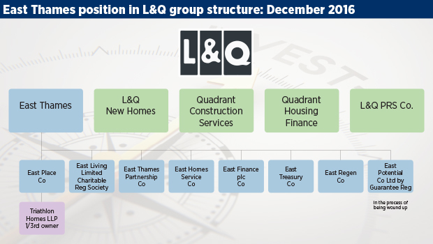 L&Q turns to integration as pre-refi surplus hits £332m