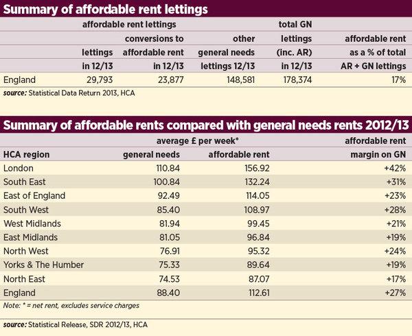 Affordable rents peak at £247 per week