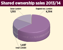 London sees 20% fall in first tranche shared ownership