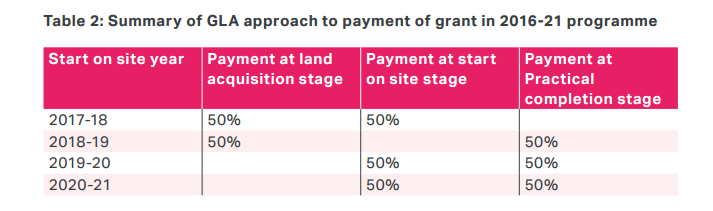 London grant 2016 payments