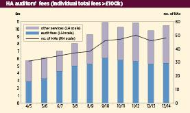 Advisers support £4.1bn of funding as auditor fees top £10m