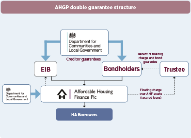 AHF looks ahead to 'more bonds in the coming months'