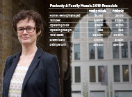 Interview: Peabody sets its sights on partners