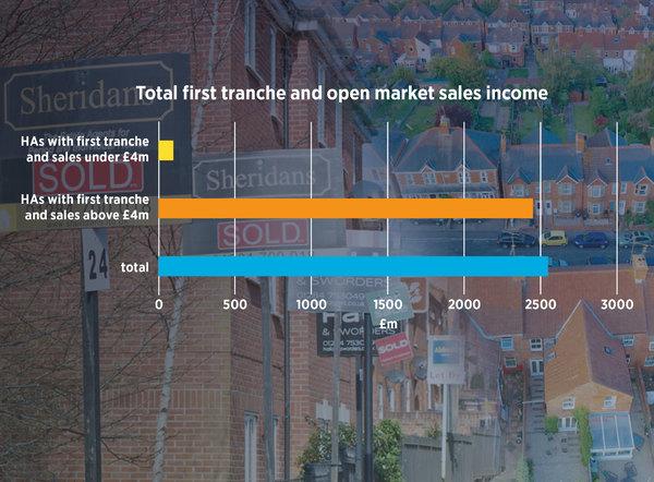 Ten HAs generate half of sector sales