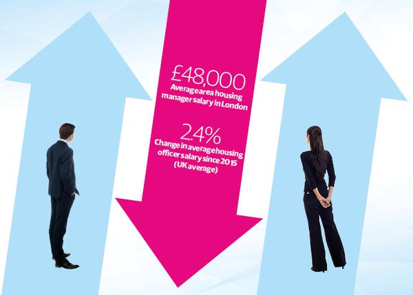 Salary survey: pay on display