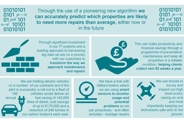 Technology transformation
