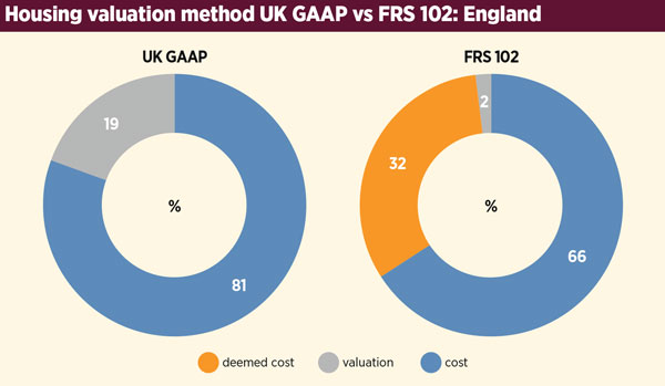 Uk gaap stock options