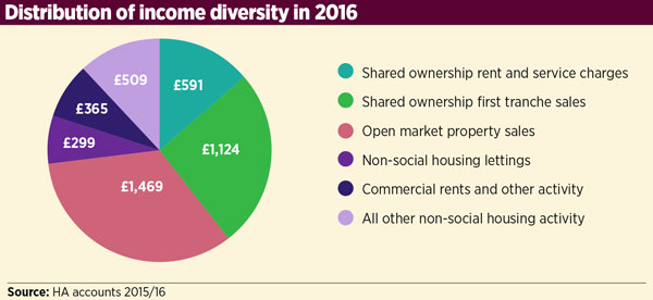 Distribution of income diversity in 2016