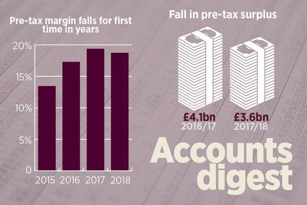 Pre-tax profit margins fall for the first time in years