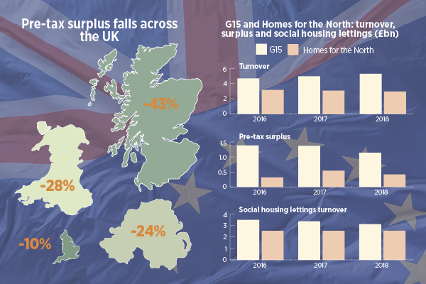 UK housing associations see fall in surpluses