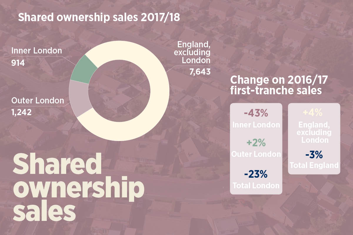 Shared ownership london share to buy.