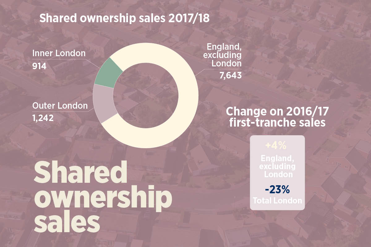 Slowdown in shared ownership sales driven by London slump