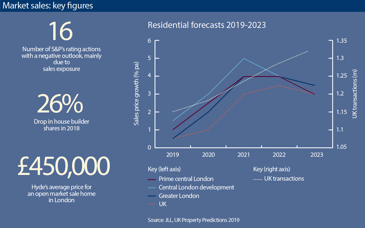Social Housing News Market Sales Risk Whats The Outlook