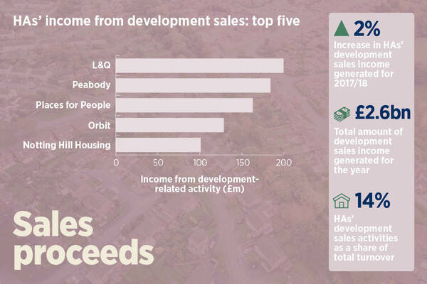 Housing associations' income from sales flatlines