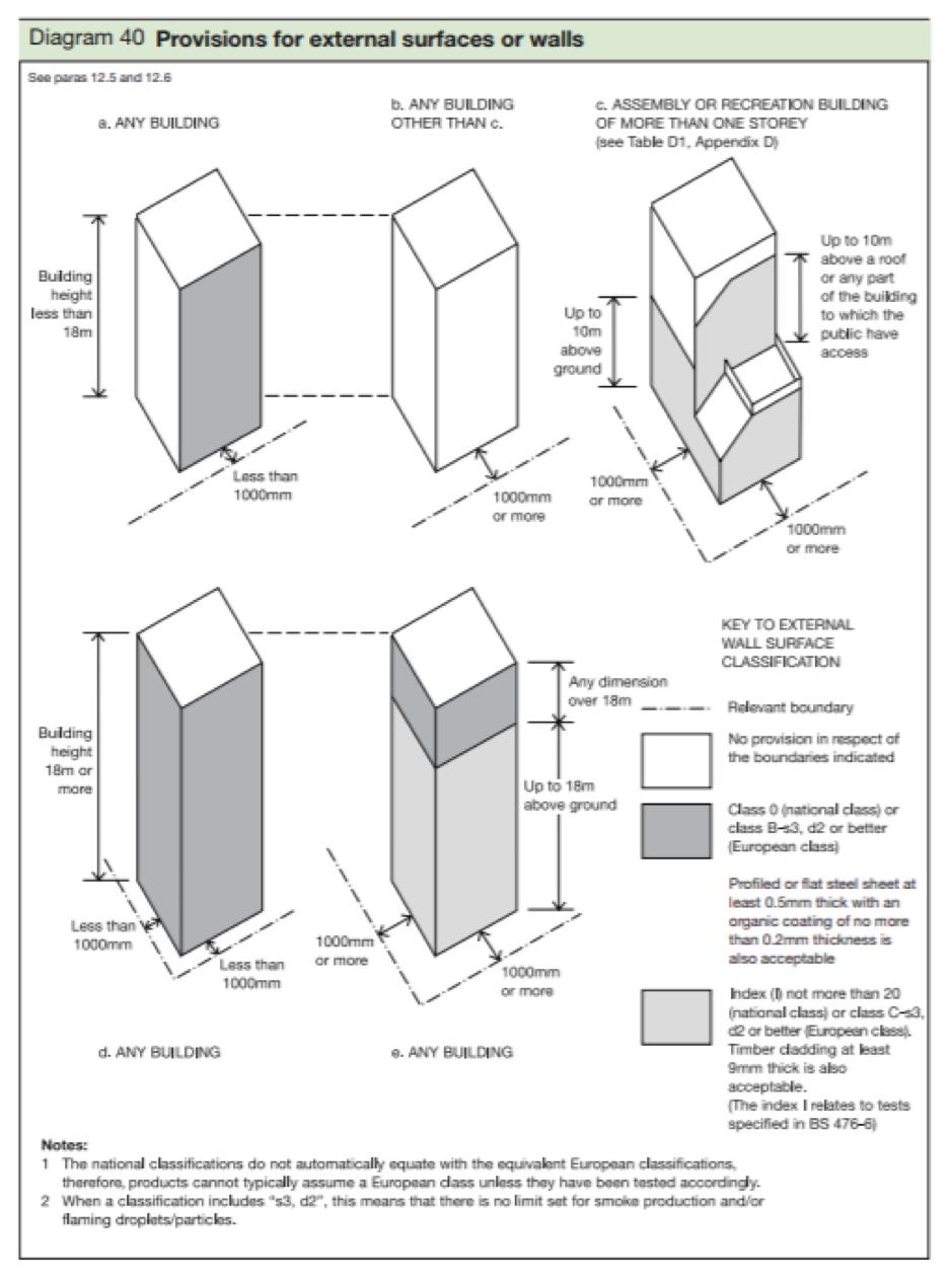 Diagram 40