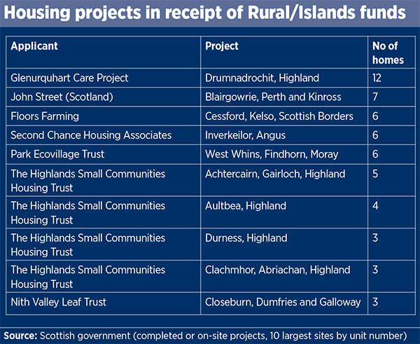 Social Housing Insight Building Affordable Homes In Rural