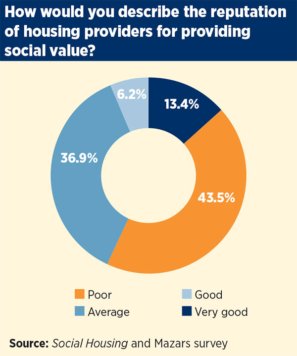 Demonstrating social value needs to be a priority 3