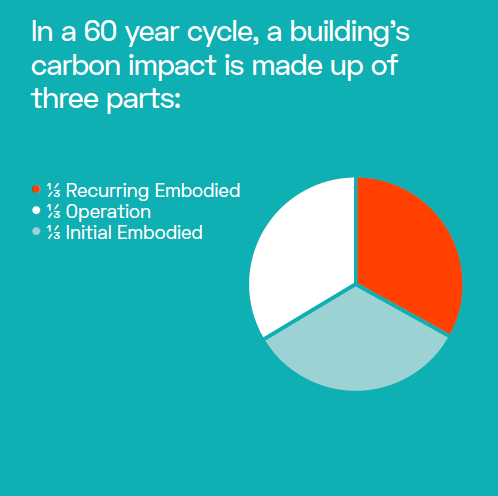 Materials make up 1/3 of a building's CO2