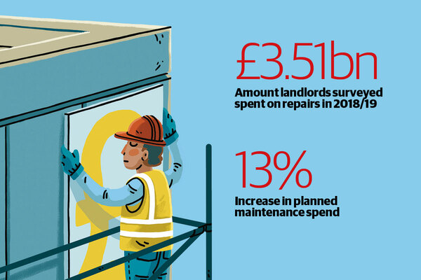 Escalating safety costs sees housing association spend on repairs and maintenance jump by 7.7%
