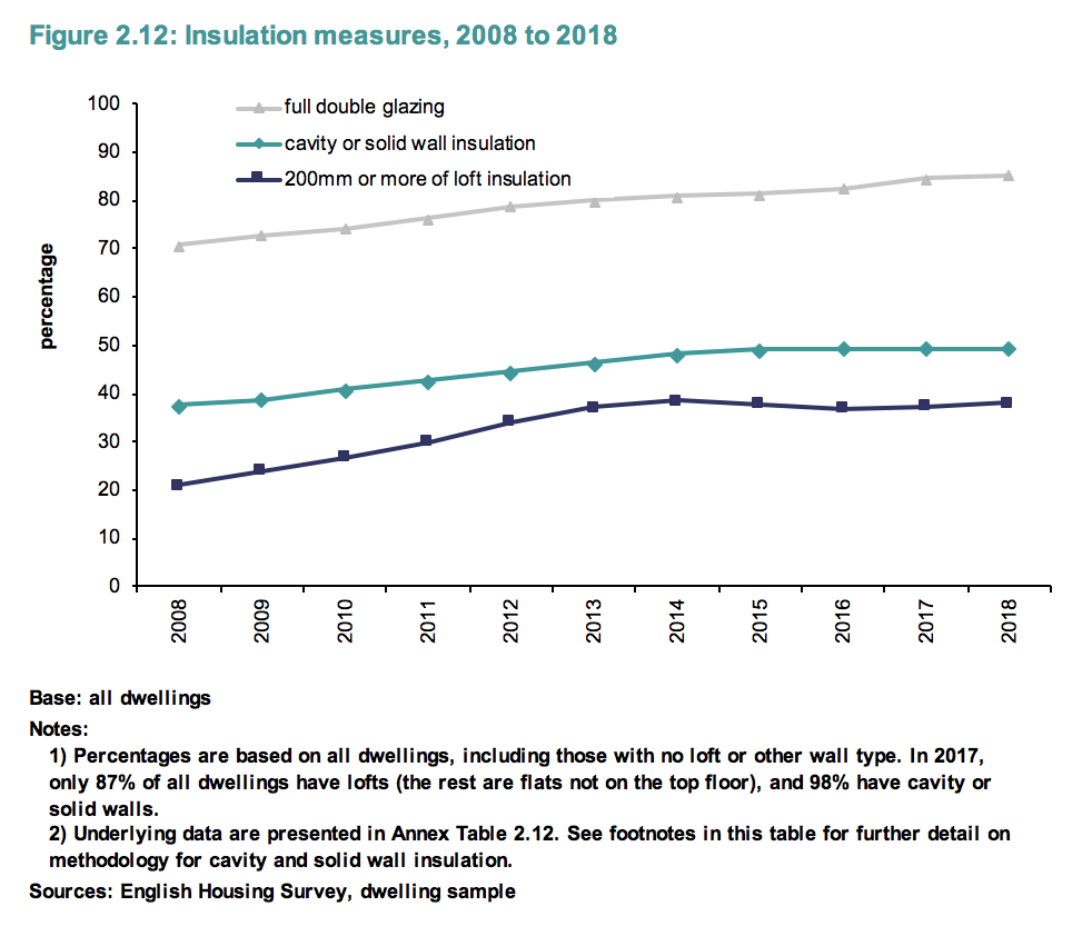 Measures to improve insulation have flatlined