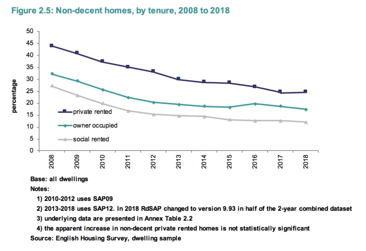 The number of non-decent homes was falling, but has stalled