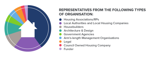 Representatives from the following organisations attended HOMES UK in 2019...