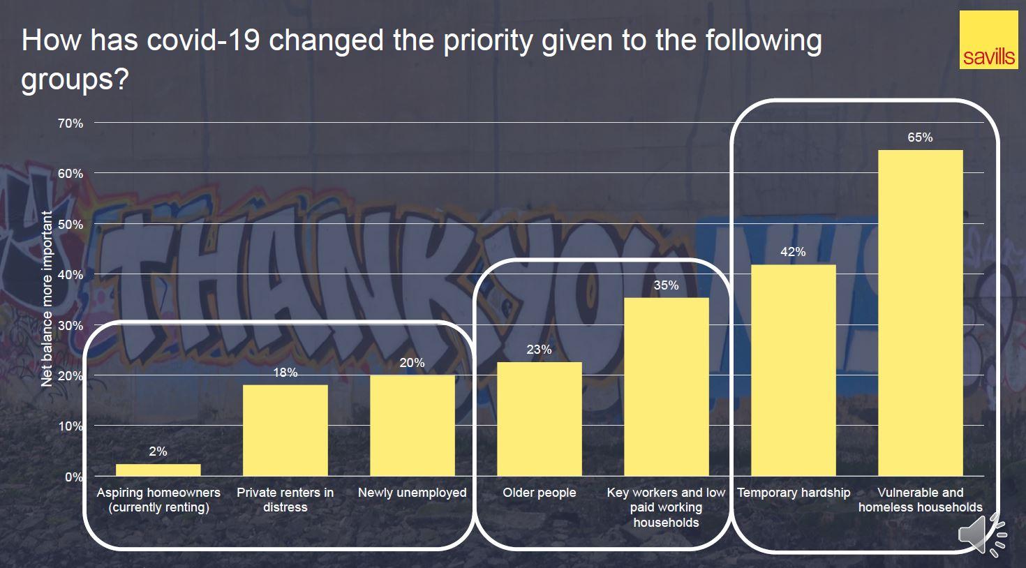 Graph 2: Savills (click to expand)